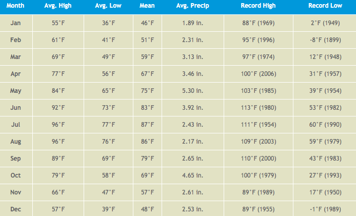 Average Monthly Temperateures in Texas Chart