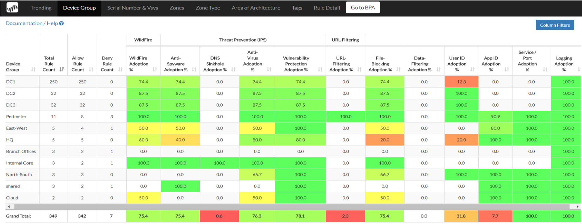 Palo Alto Networks Best Practice Assessment Tool (BPA)