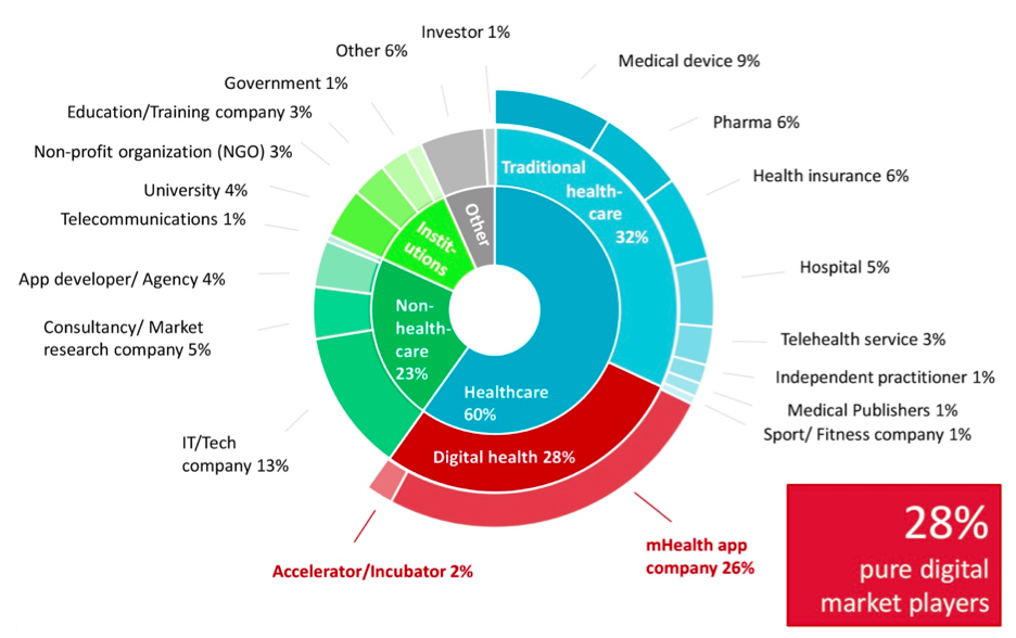 Graph showing the eHealth app market breakdown