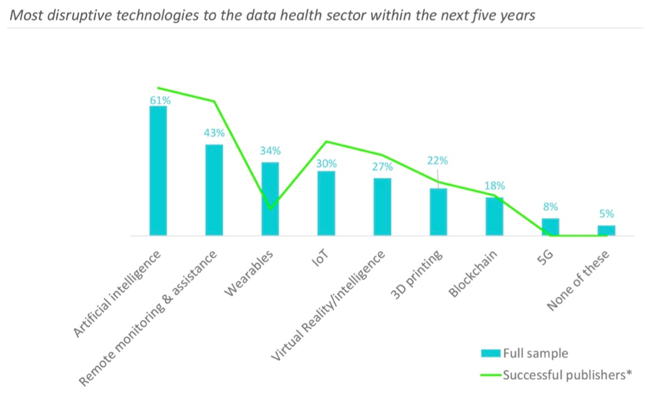 Graph of the most disruptive technologies to the data health sector in the next five years