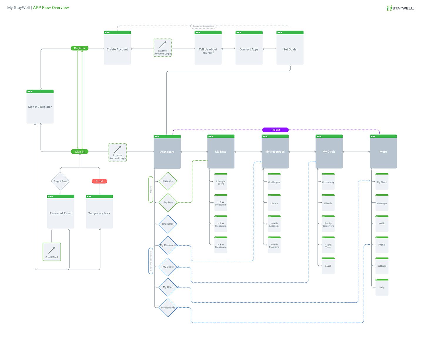 Flowchart of the information architecture and user flow of the new StayWell mobile app concept