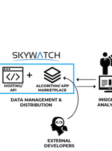 The Missing Link in the Satellite Data Value Chain