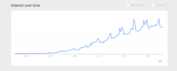 Chart of unboxing interest on Google Trends