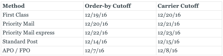 Graphic of USPS holiday shipping cut-off dates