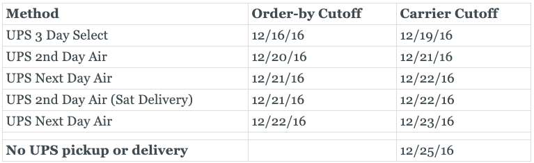 Graphic of UPS holiday shipping cut-off dates