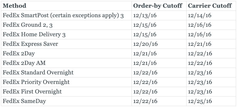 Graphic of FedEx holiday shipping cut-off dates