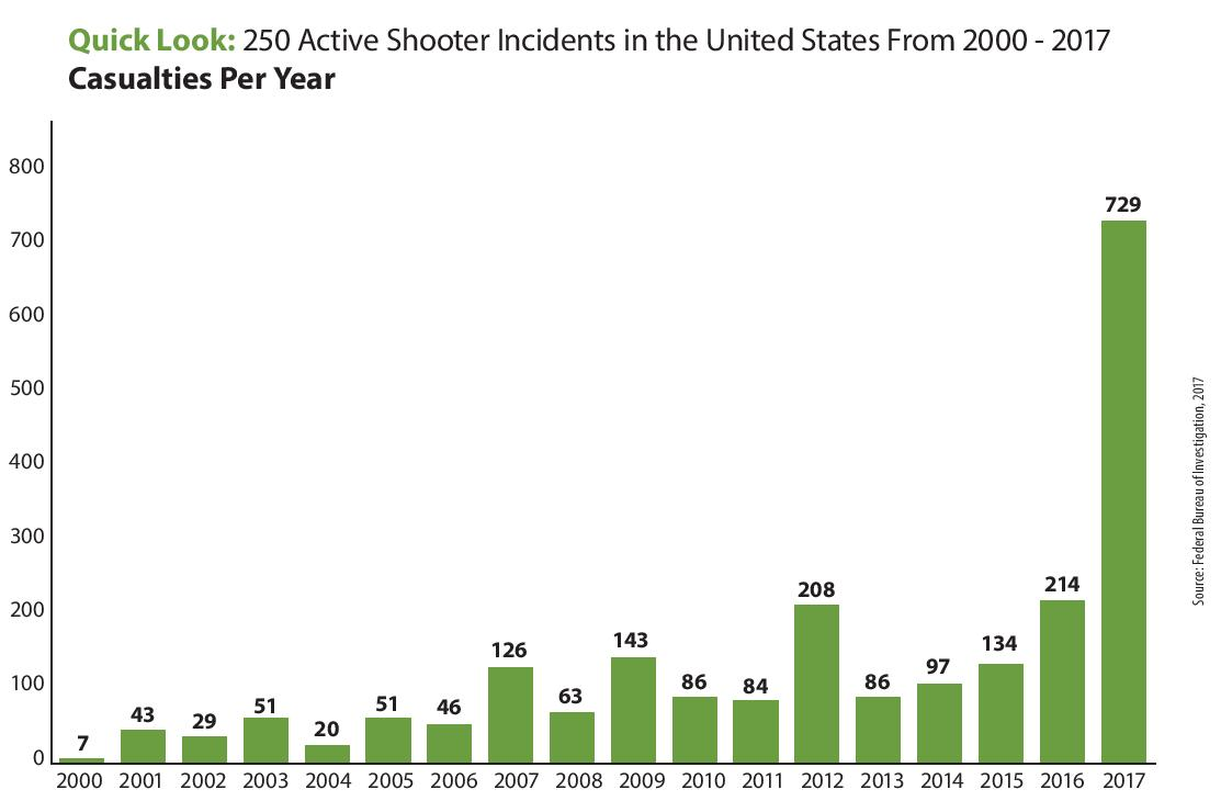 Active Shooter And Mass Shooting Facts
