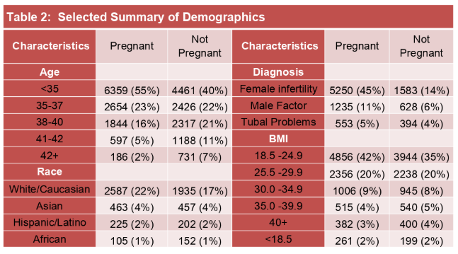 Table describing the demographic of the in cycle ivy outcome prediction study