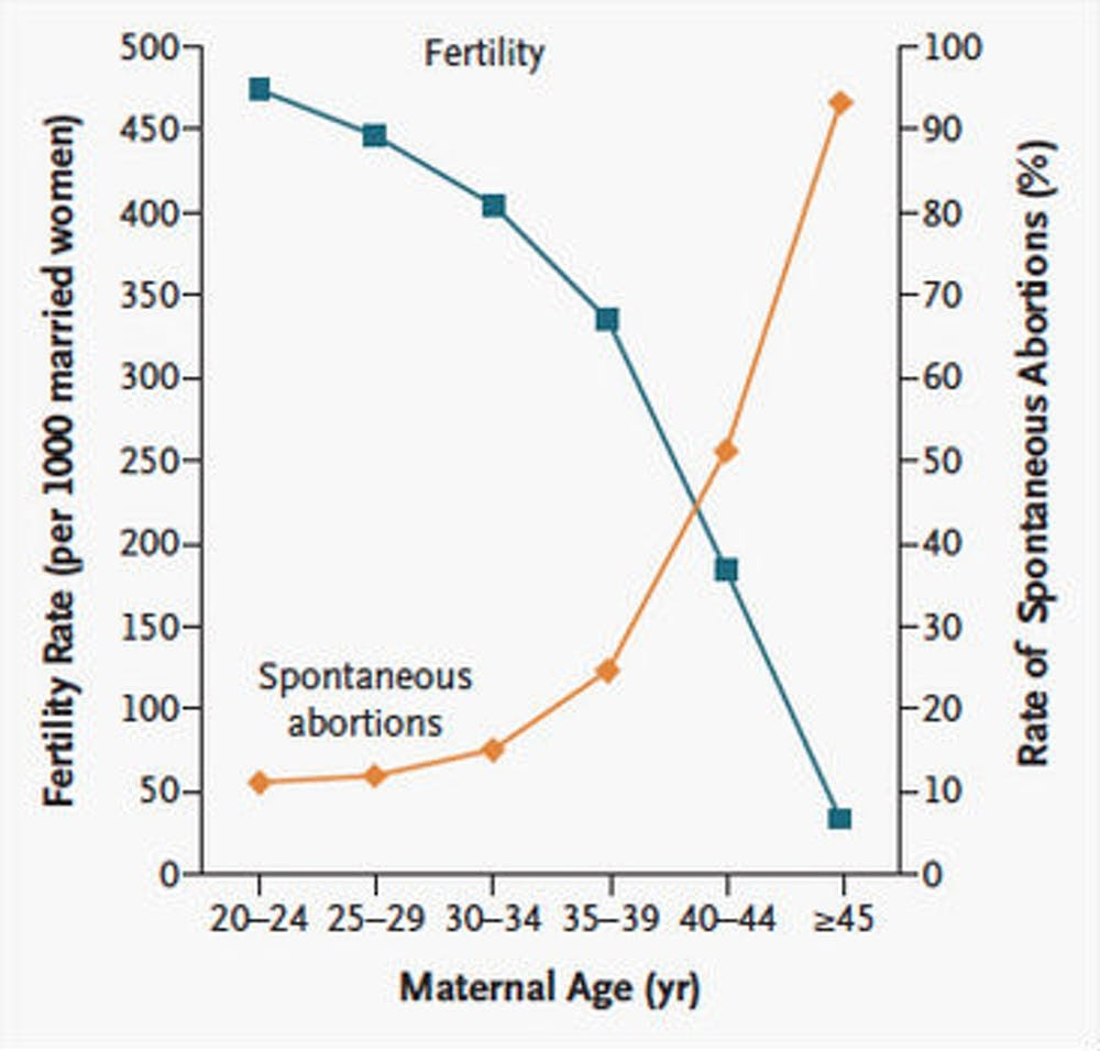 Graph that shows fertility in relation to age
