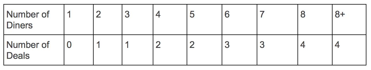 Burpple-Beyond-NumberOfDiners