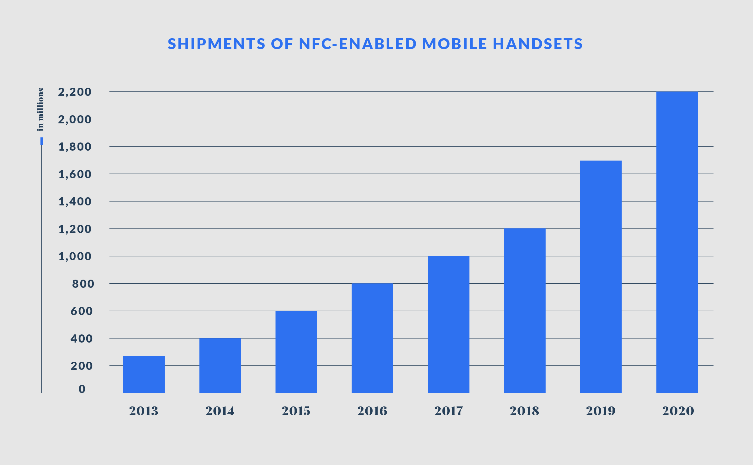 NFC Enabled Handset Growth Chart