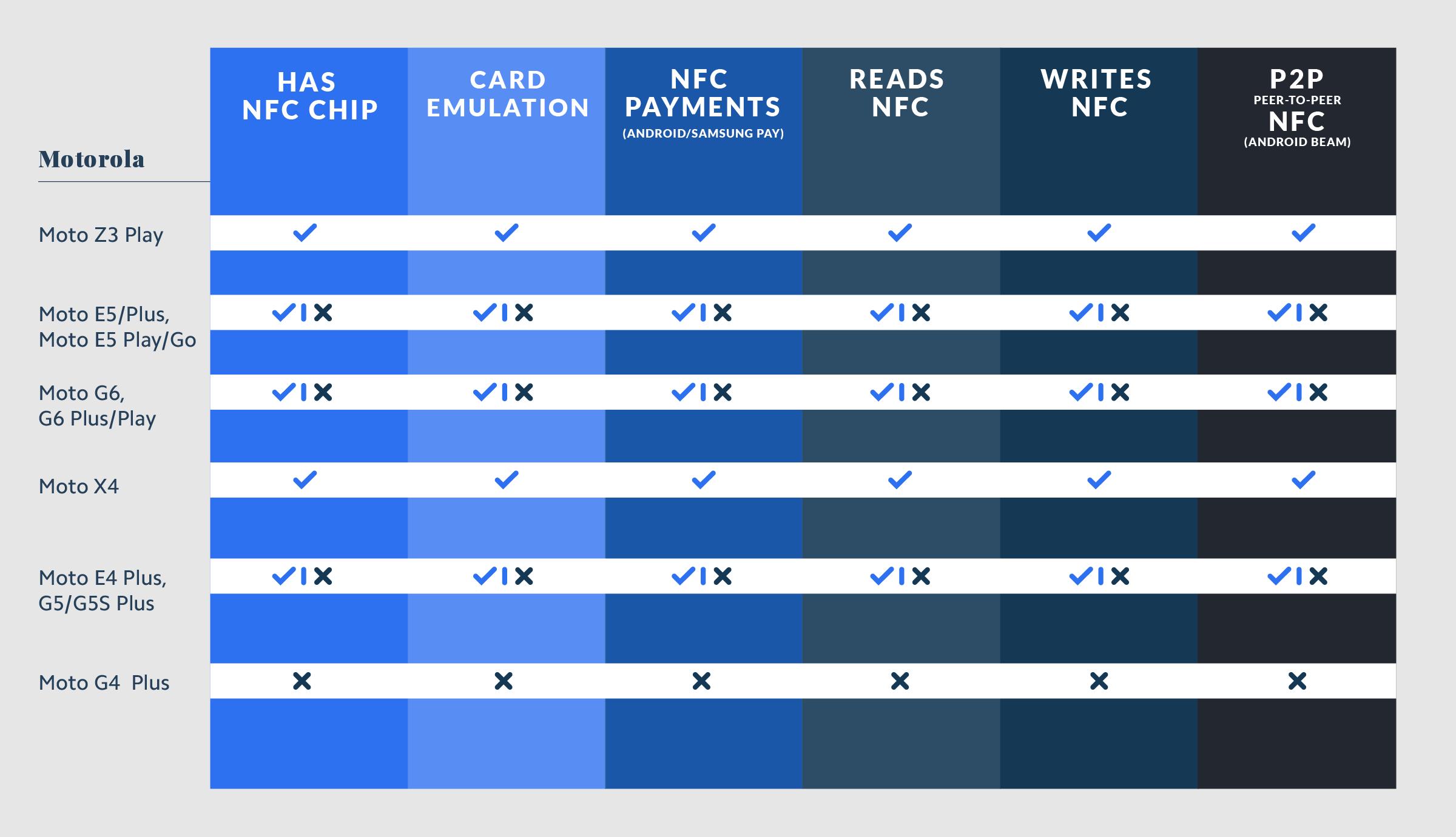 Motorola NFC Compatibility