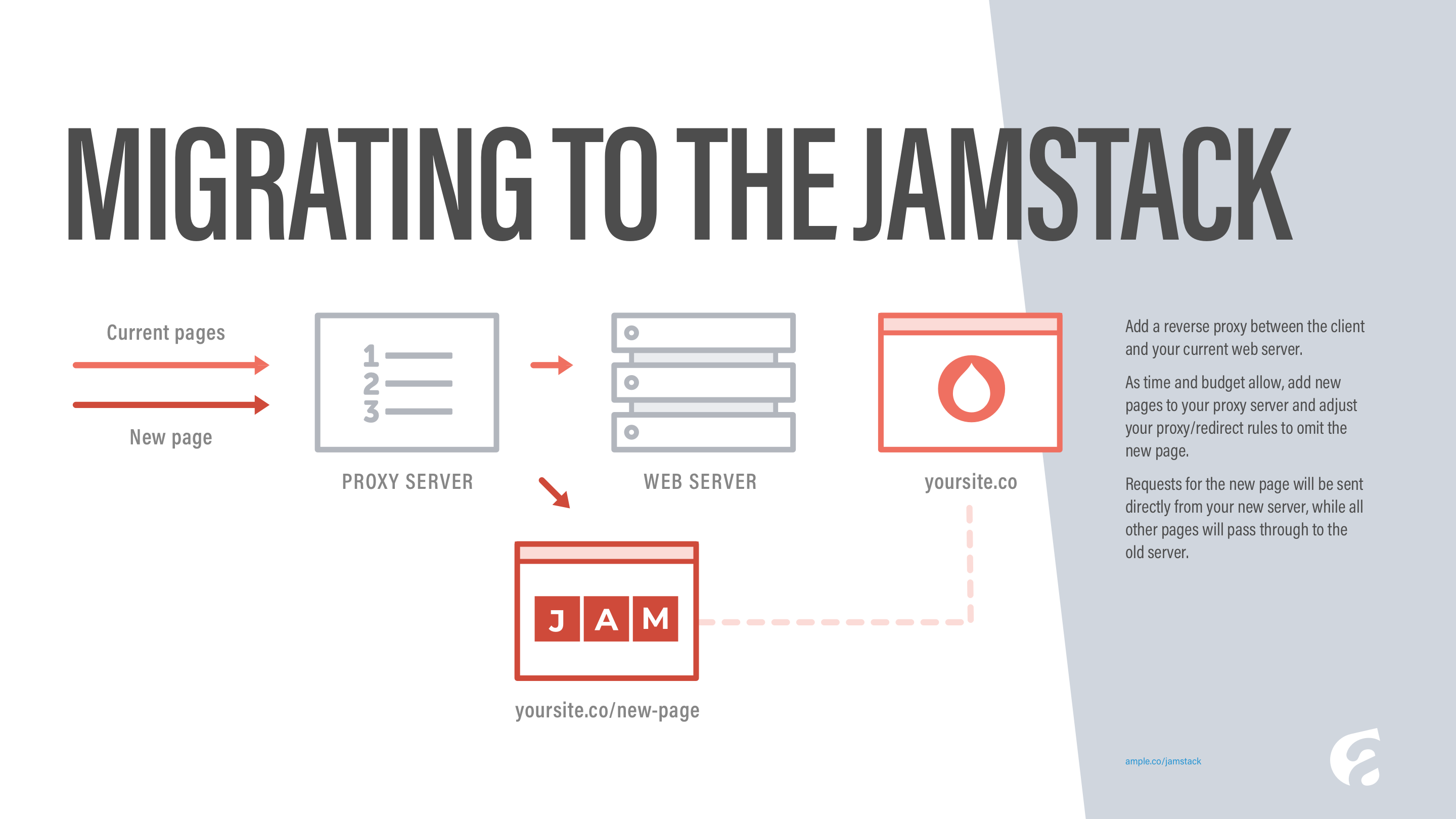 Migrating to the JAMstack (presentation slide)