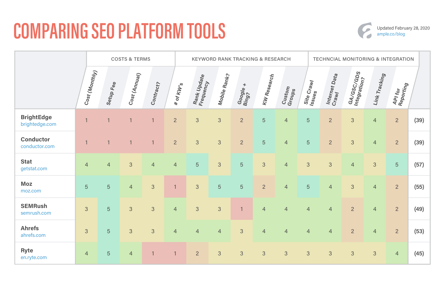 Ample's Comparing SEO Platform Tools Chart