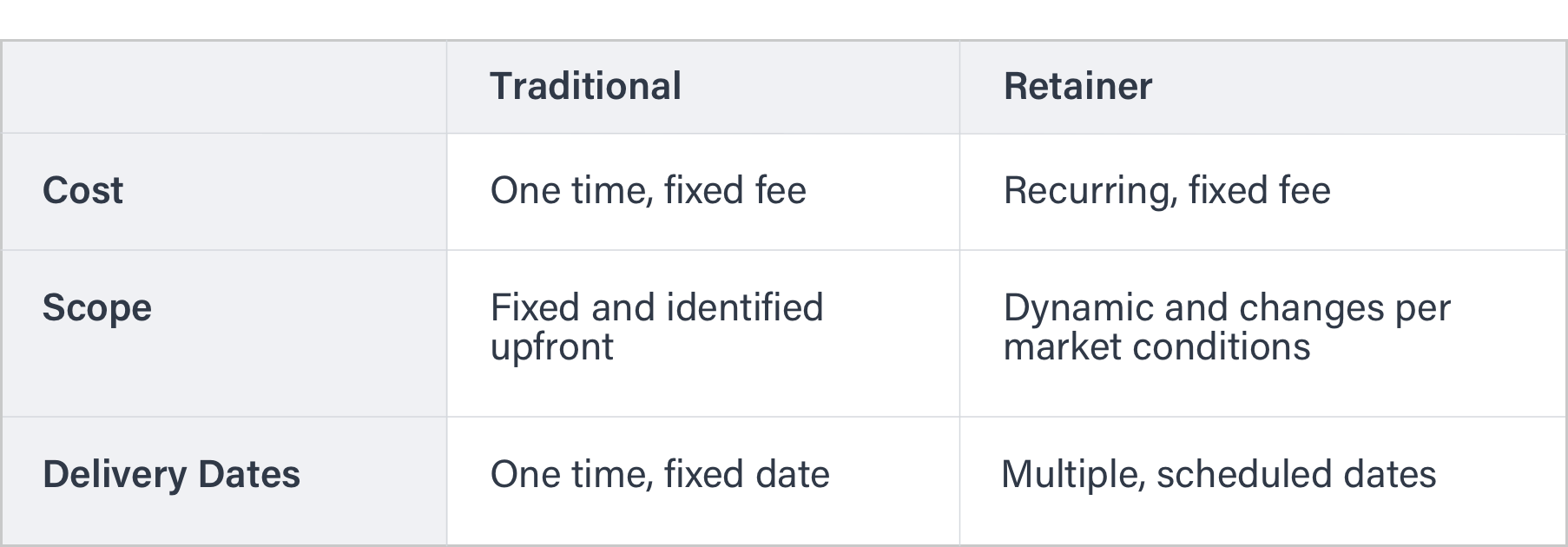 A table comparing aspects of traditional vs retainer based work