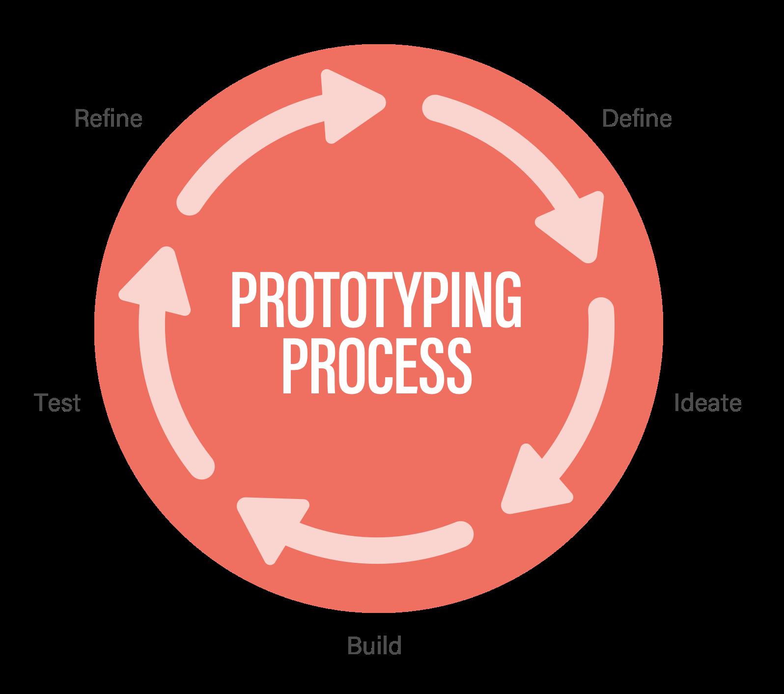 Prototyping Process - Define > Ideate > Build > Test > Refine