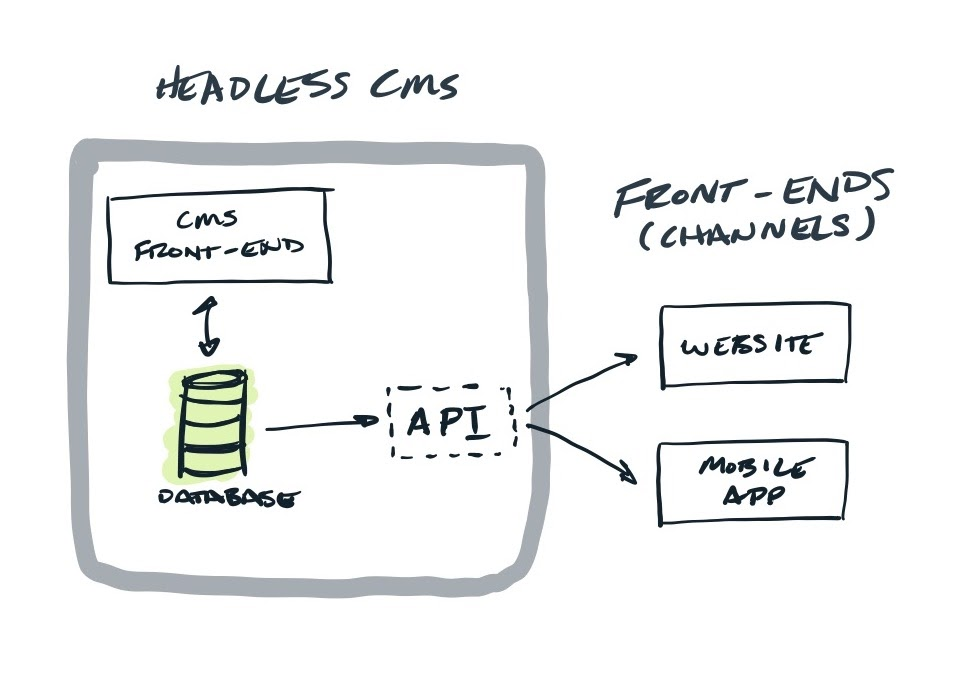 Headless CMS diagram