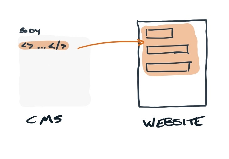 Diagram: Website and CMS