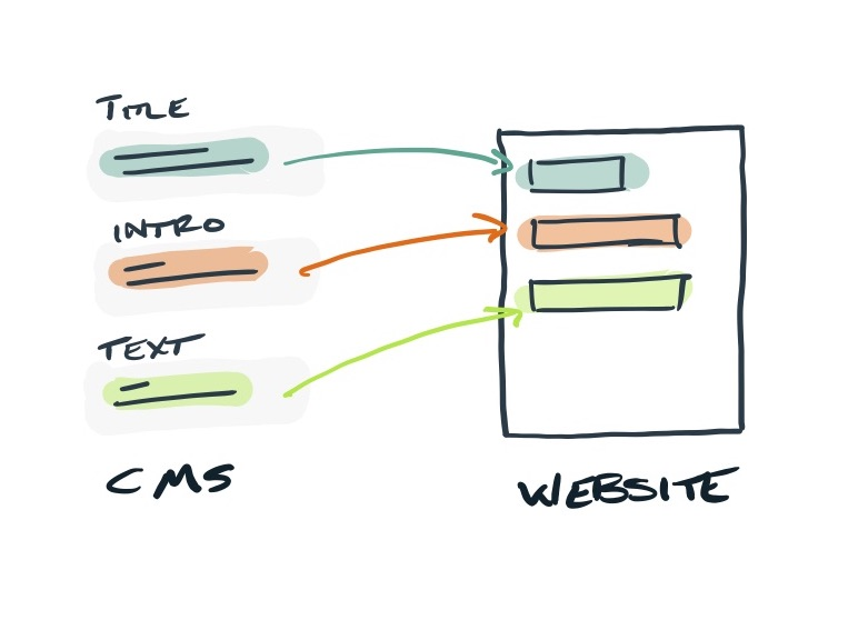 Diagram: CMS content presented in a website