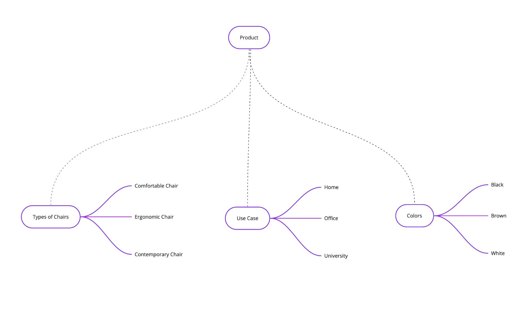 Example of a content model for specific chairs