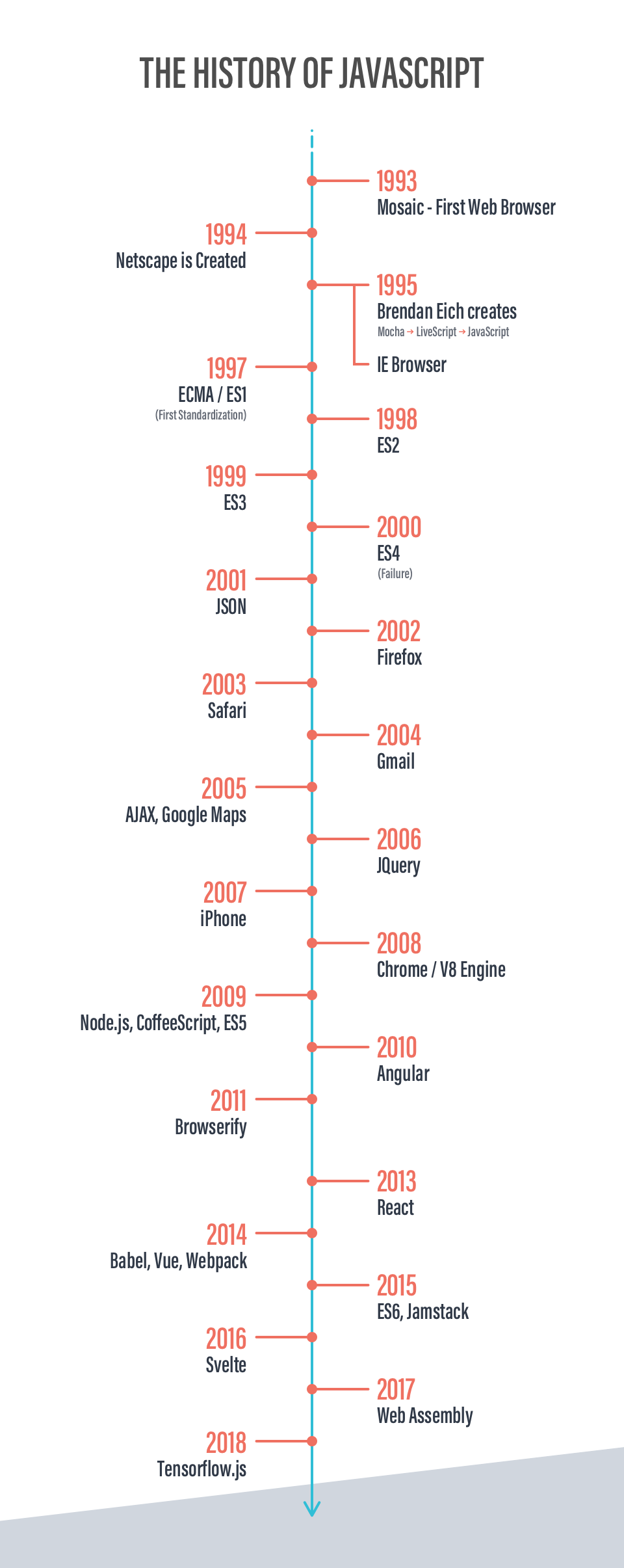 Timeline showing the history of JavaScript