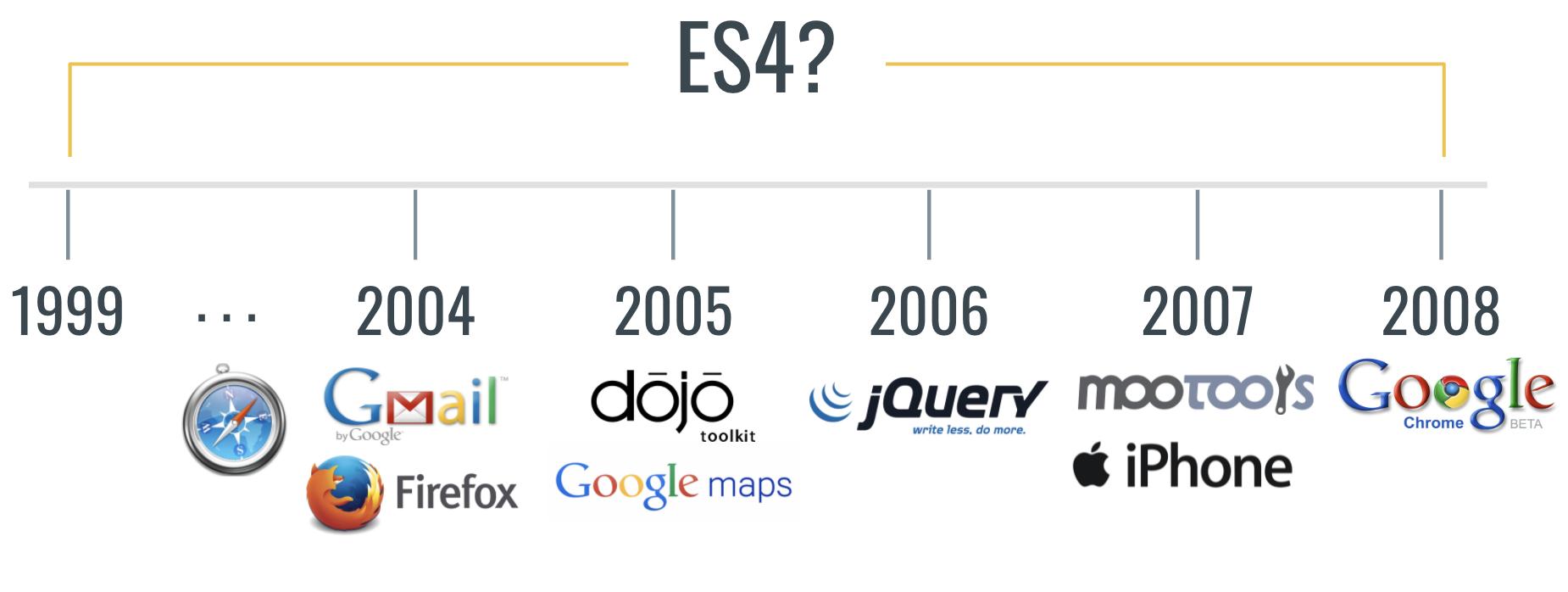 Timeline of ES4