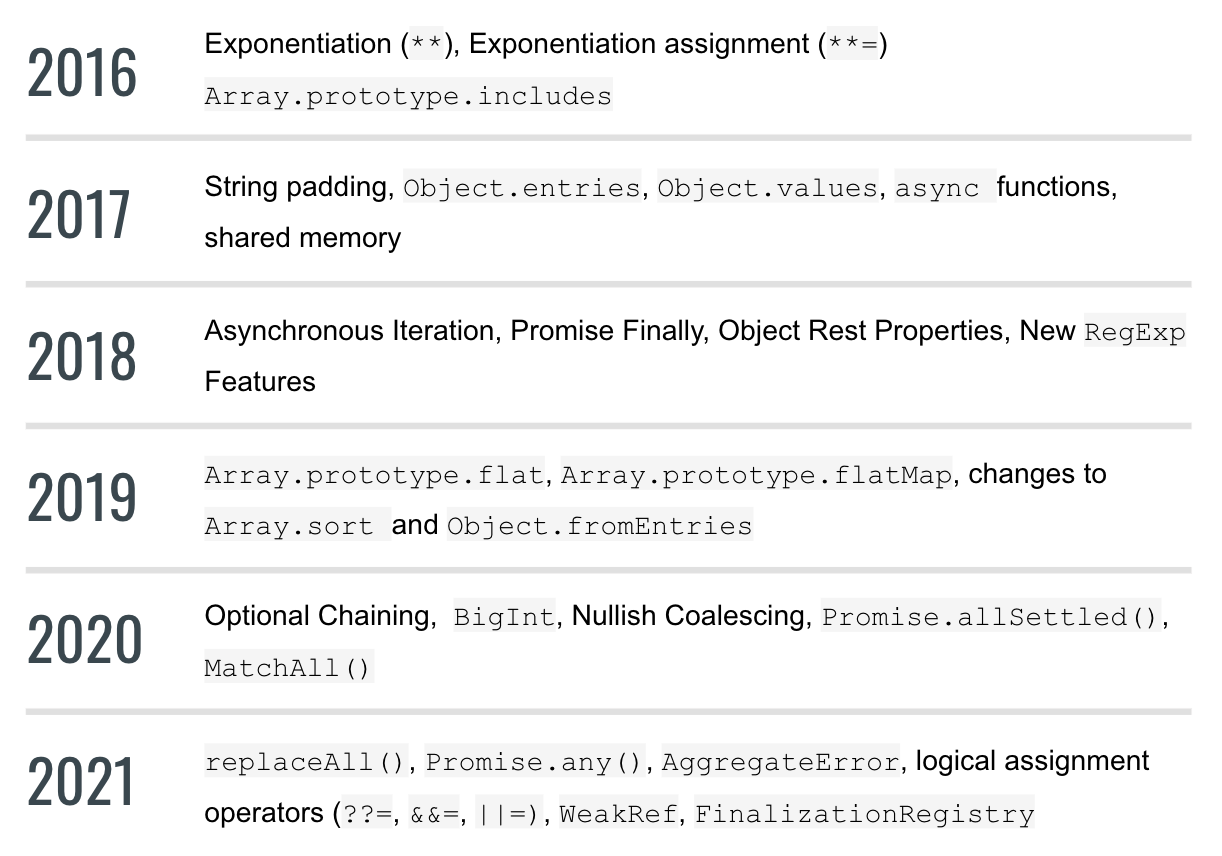 New features added to ECMAScript, 2016 - 2018, 2019 - 2021