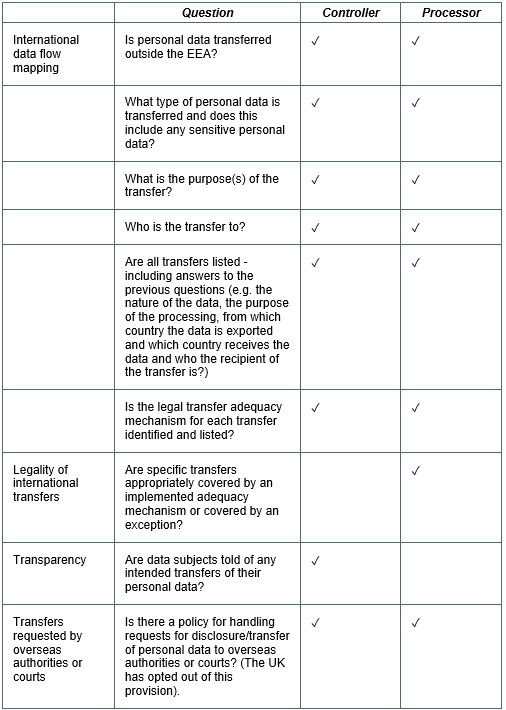 International Data Transfers Outside EEA
