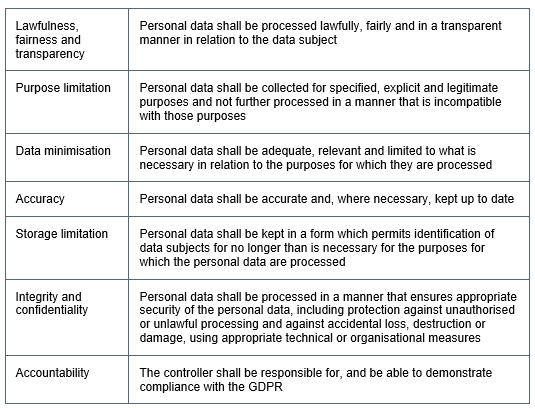 The data protection principles under the General Data