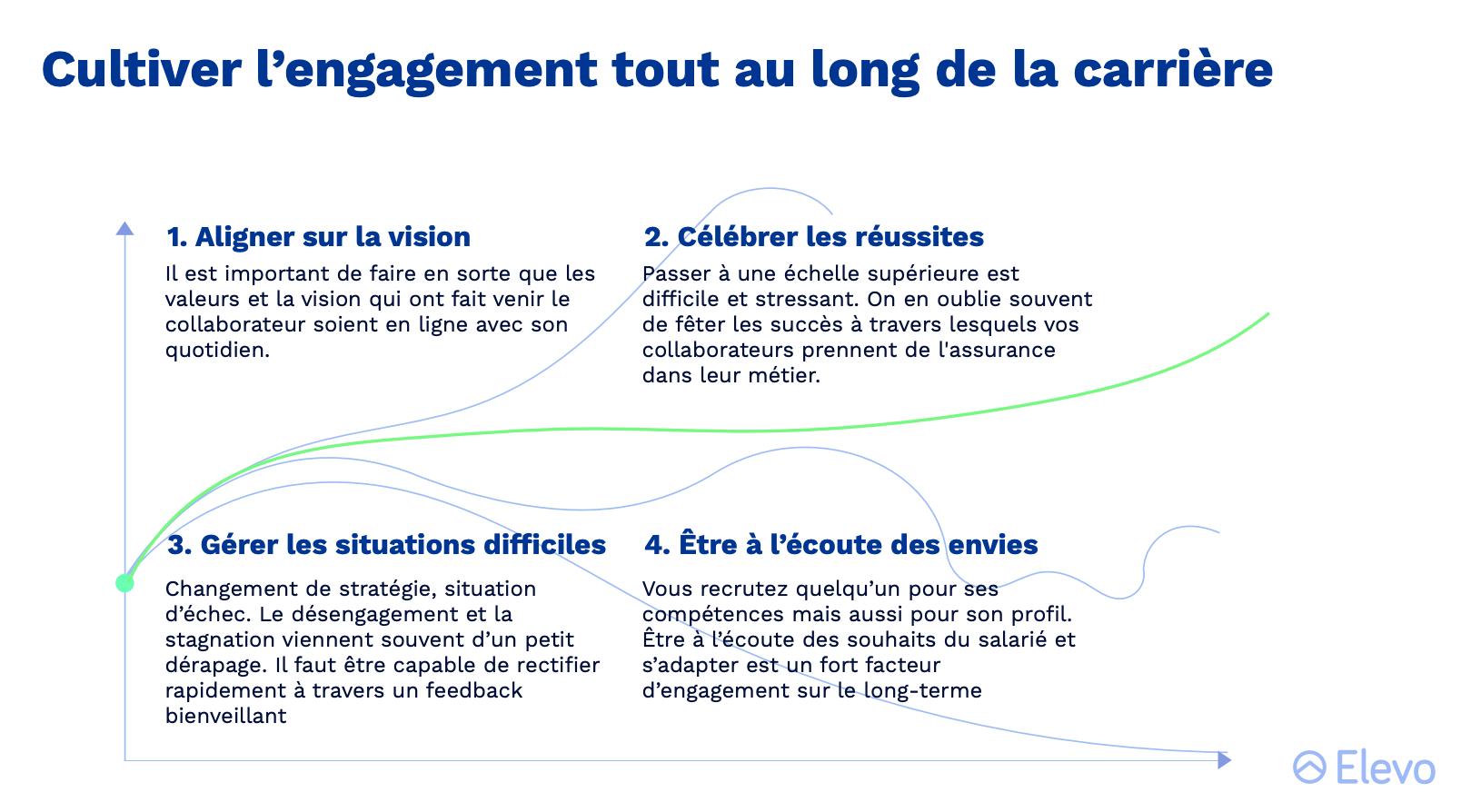 Comment cultiver l'engagement collaborateur