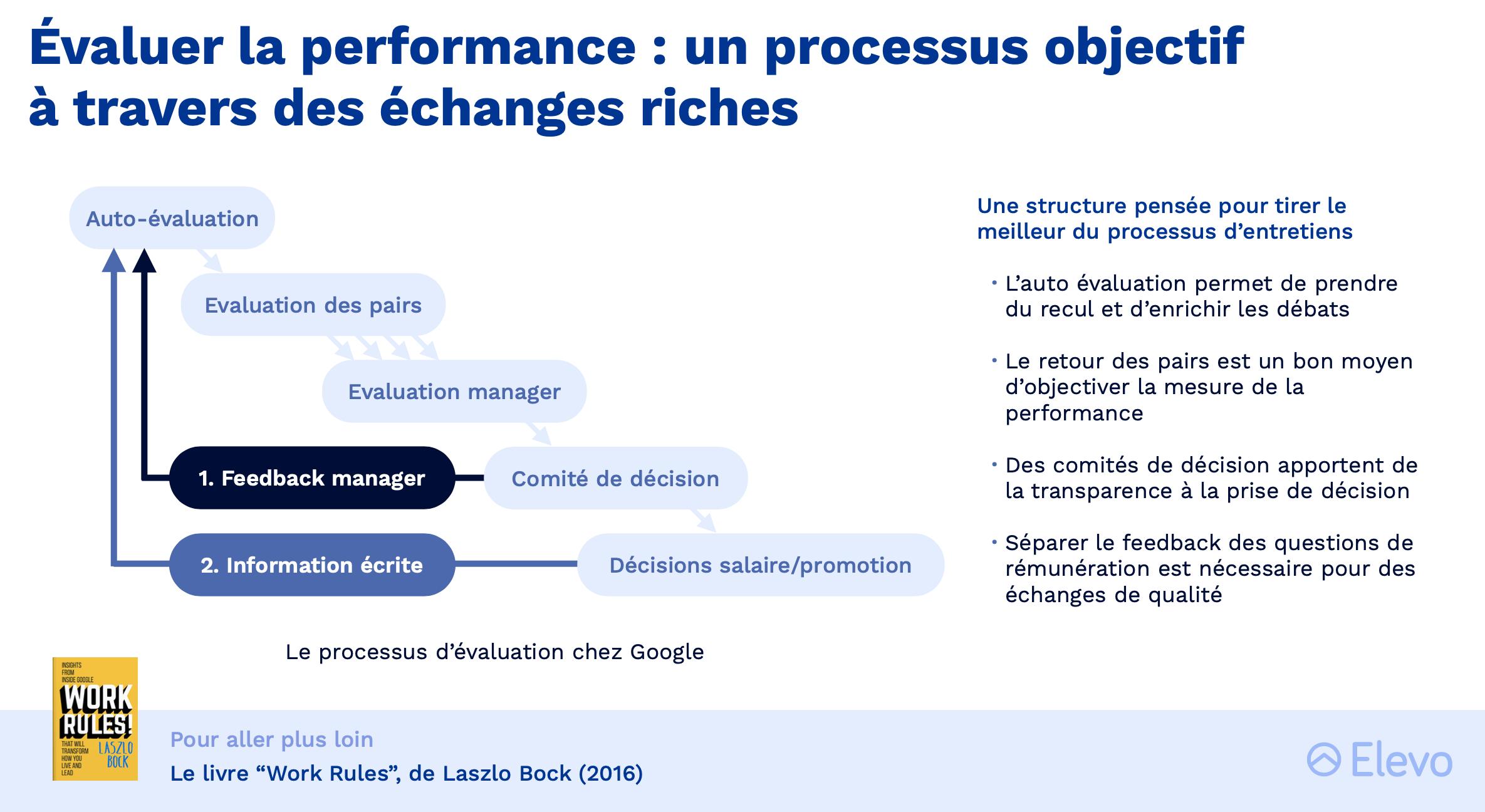Comment évaluer la performance collaborateur ?