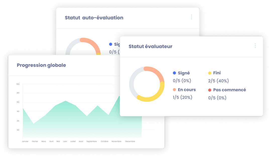 Dashboard de suivi sur la solution Elevo