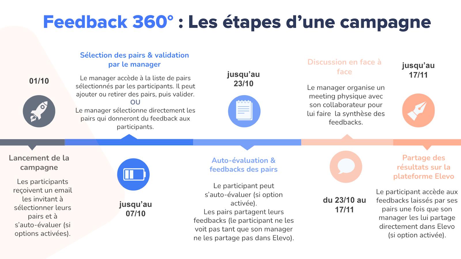 How a 360-degree feedback campaign works on Elevo