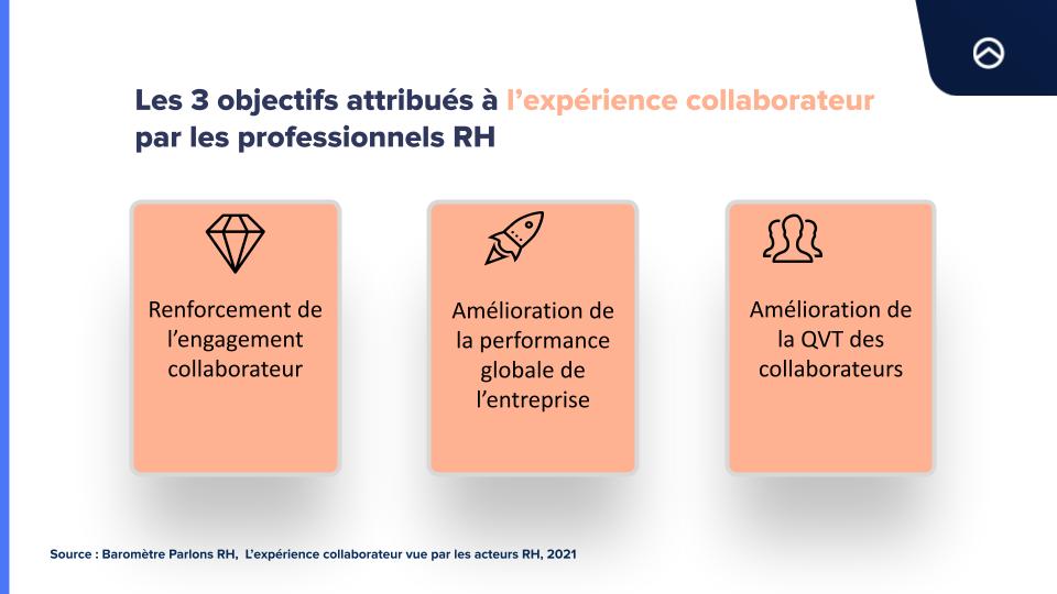 les objectifs de l'expérience collaborateur