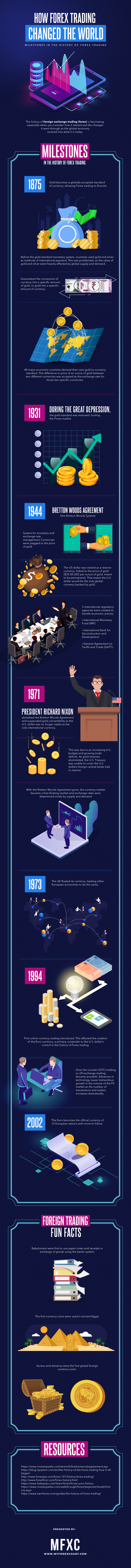 History of Forex Trading Infographic