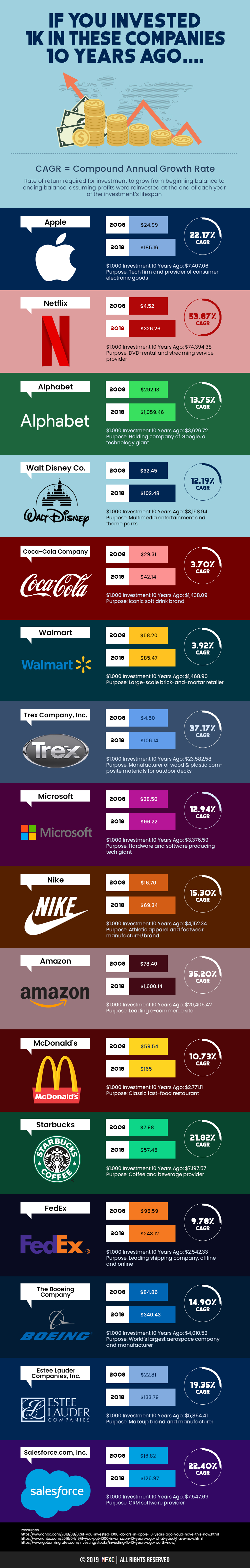 If You Invested 1K in These Companies 10 Years Ago