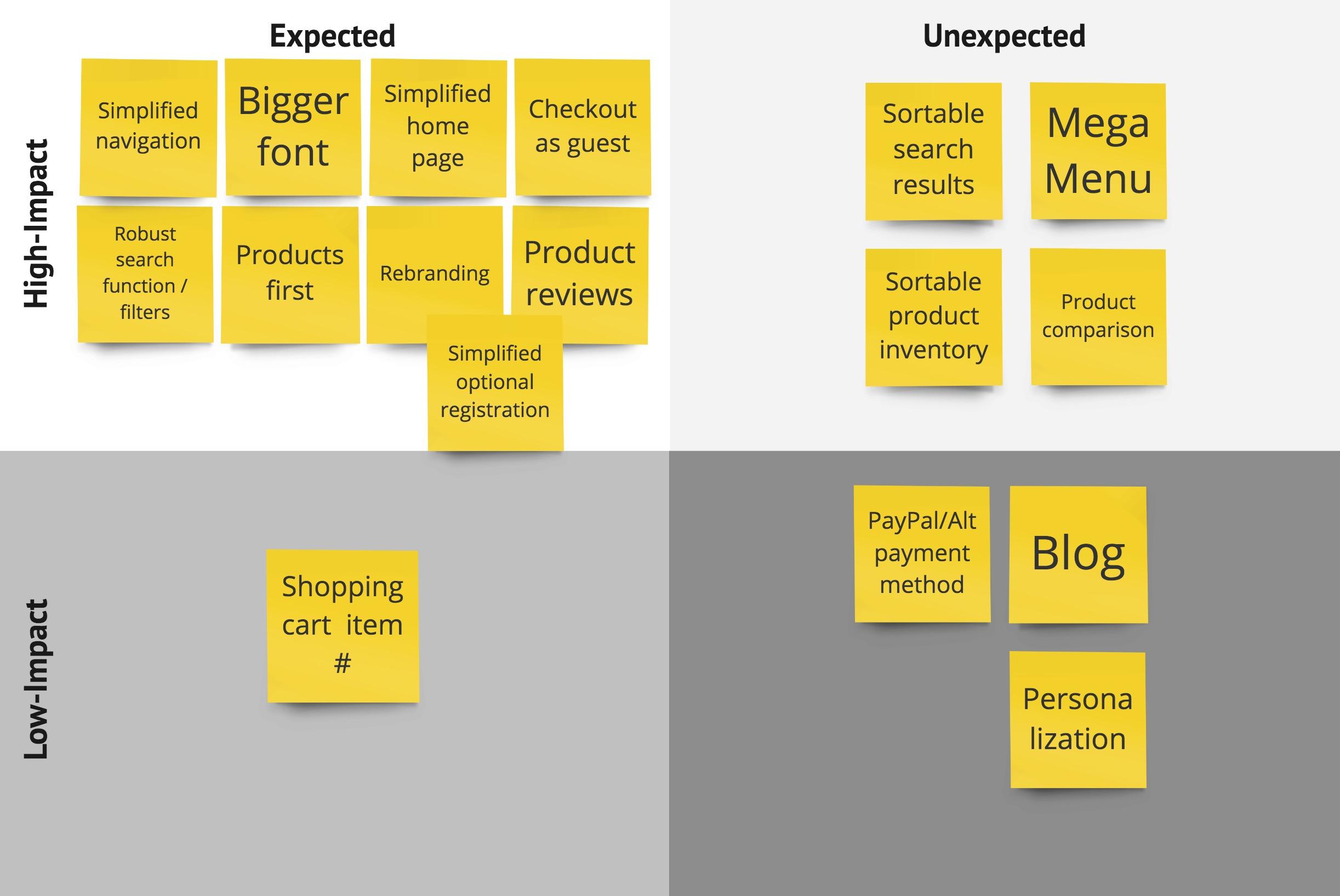 Feature prioritization diagram