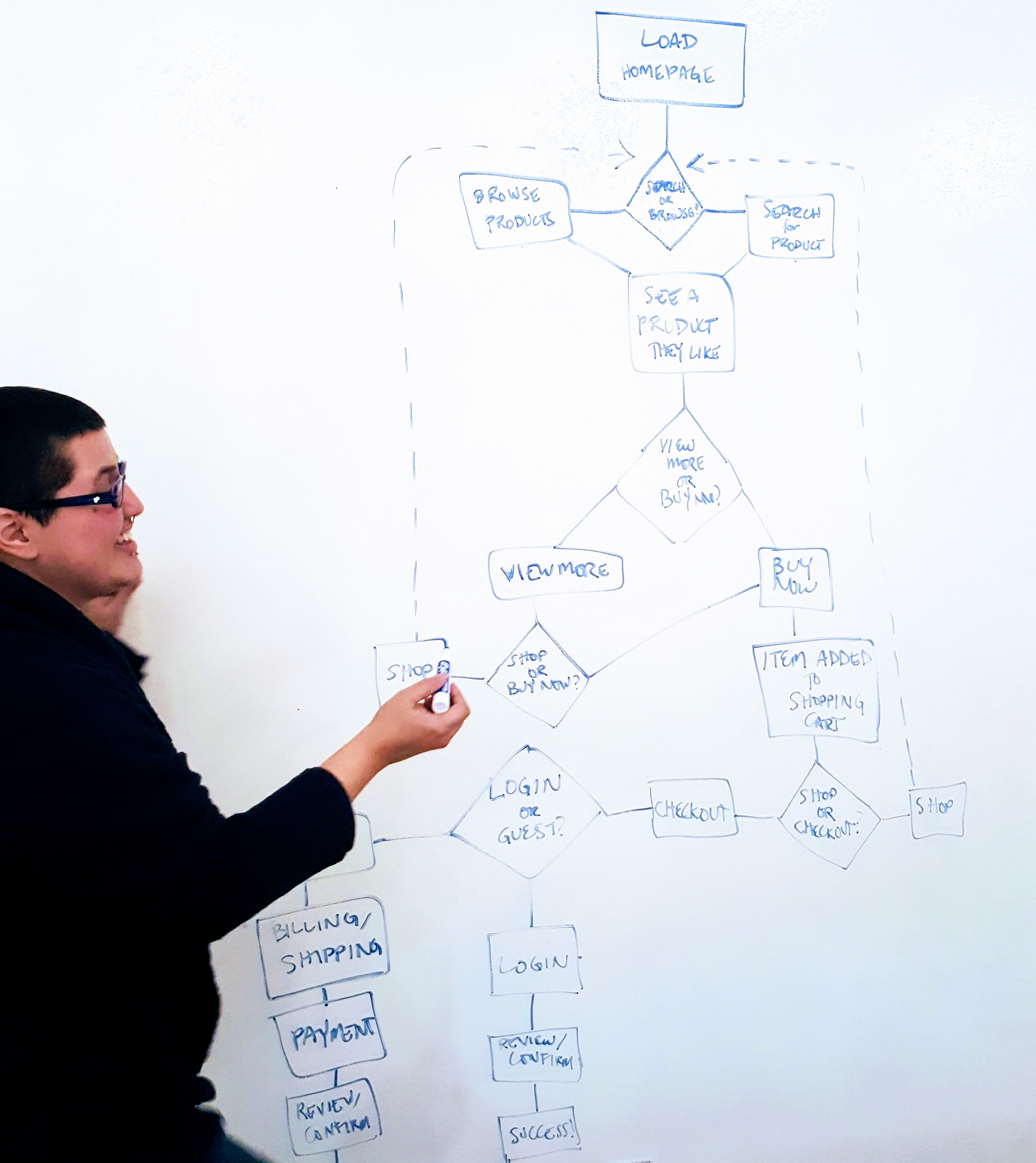 A person whiteboarding a checkout user flow