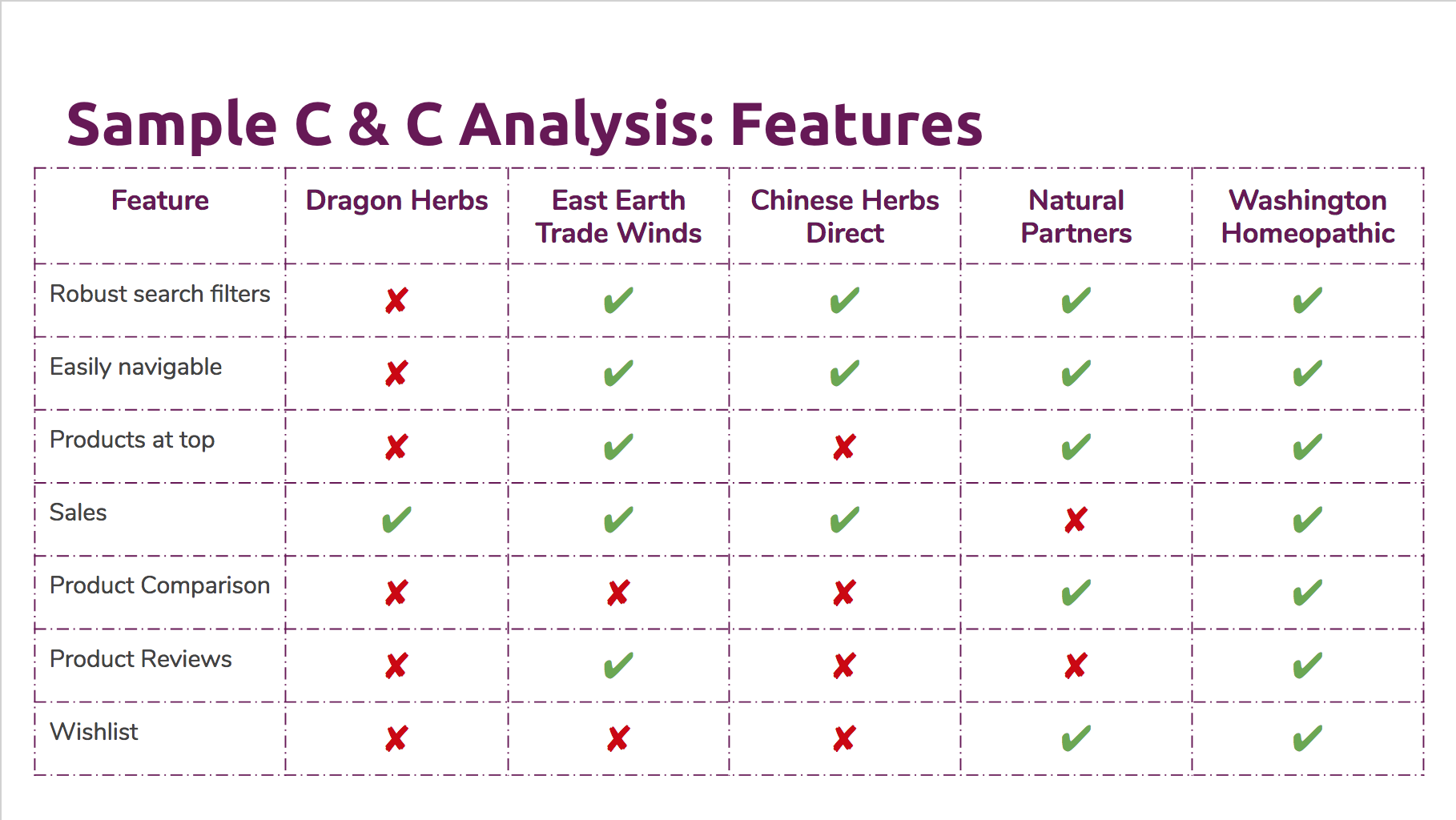 Sample competitive and comparative analysis