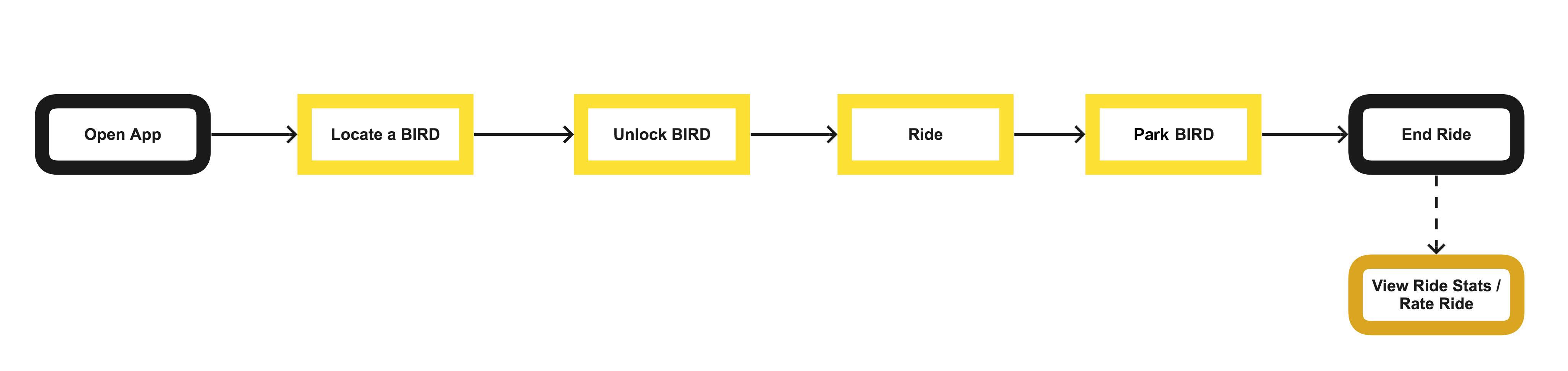 Task flow for Bird riders