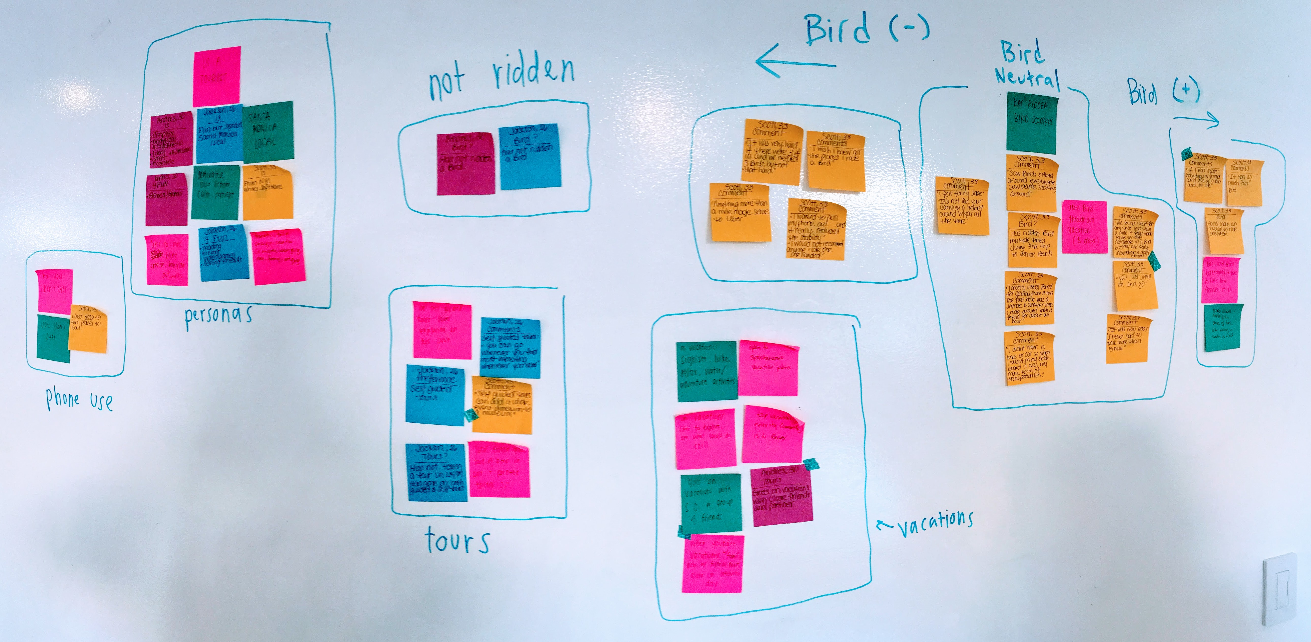 Photo of an affinity map created with Post-its on a whiteboard