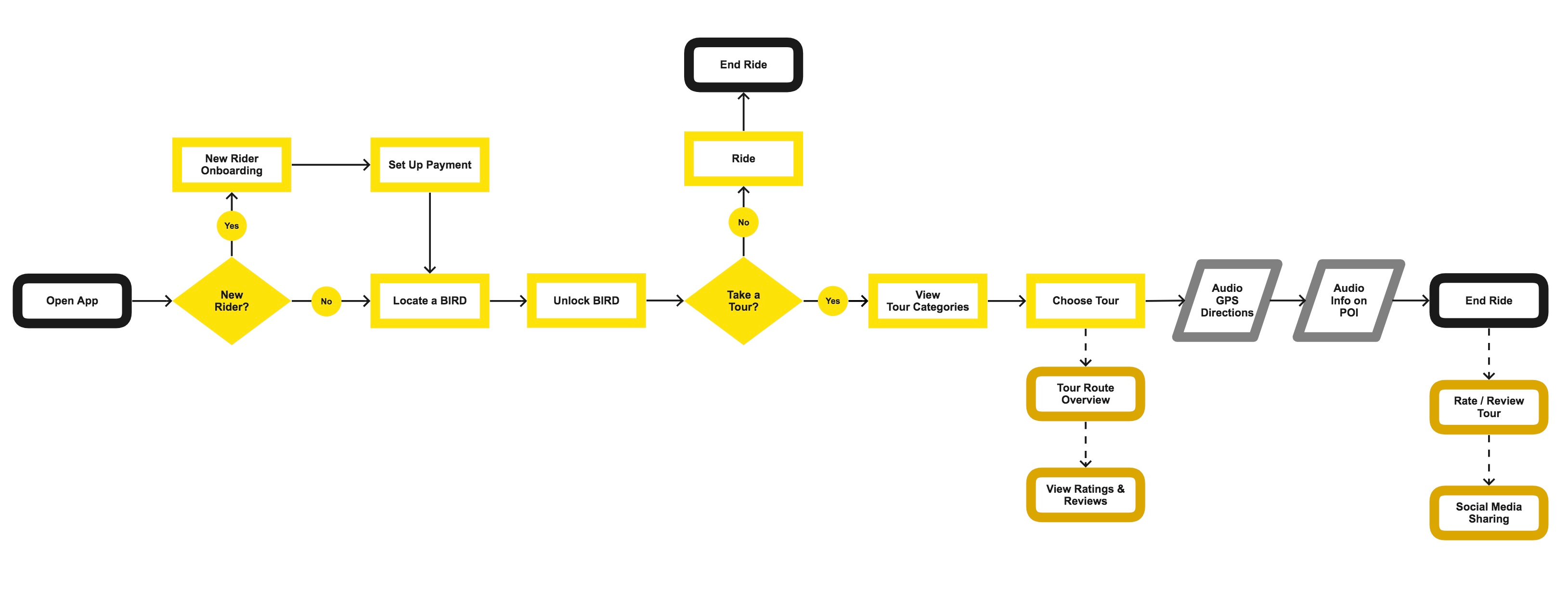 Goldfinch tour user flow