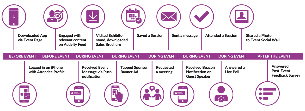 Total Events App Infographic