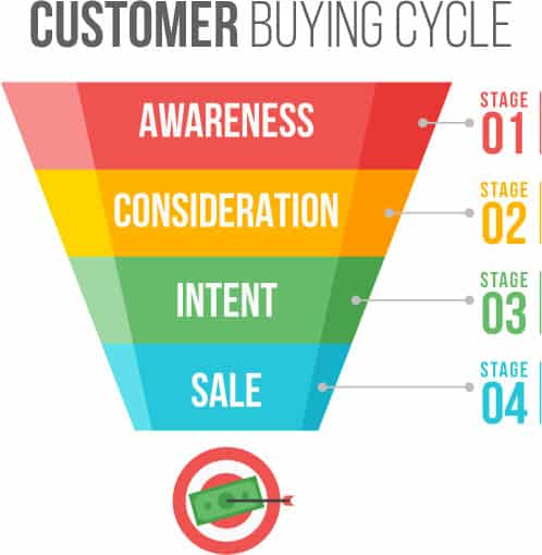Customer buying cycle four stages - awareness, consideration, intent, sale