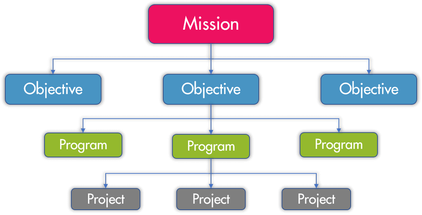 hierarchical graphic of portfolios, programs and projects