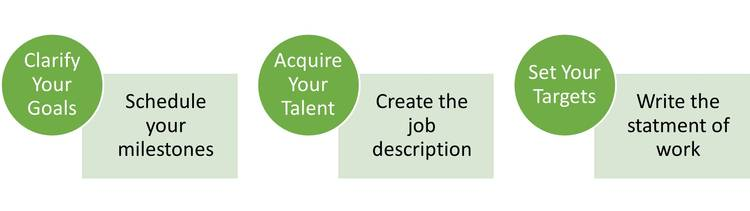 Clarify goals - Acquire Talent - Set Targets.  Motivational graphic.