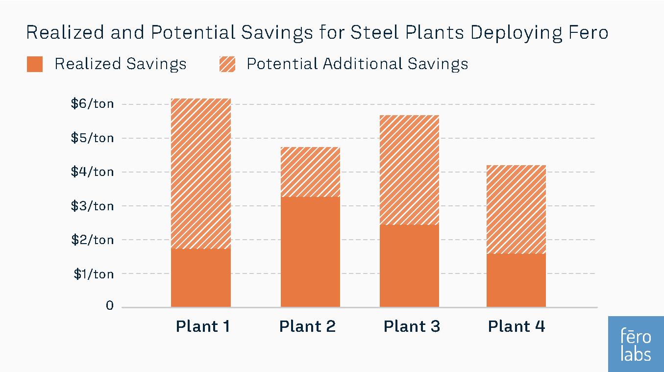 Steel plant savings