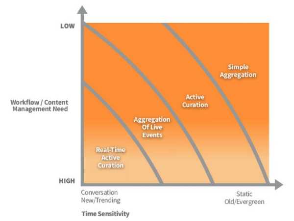 Degrees of Content Curation