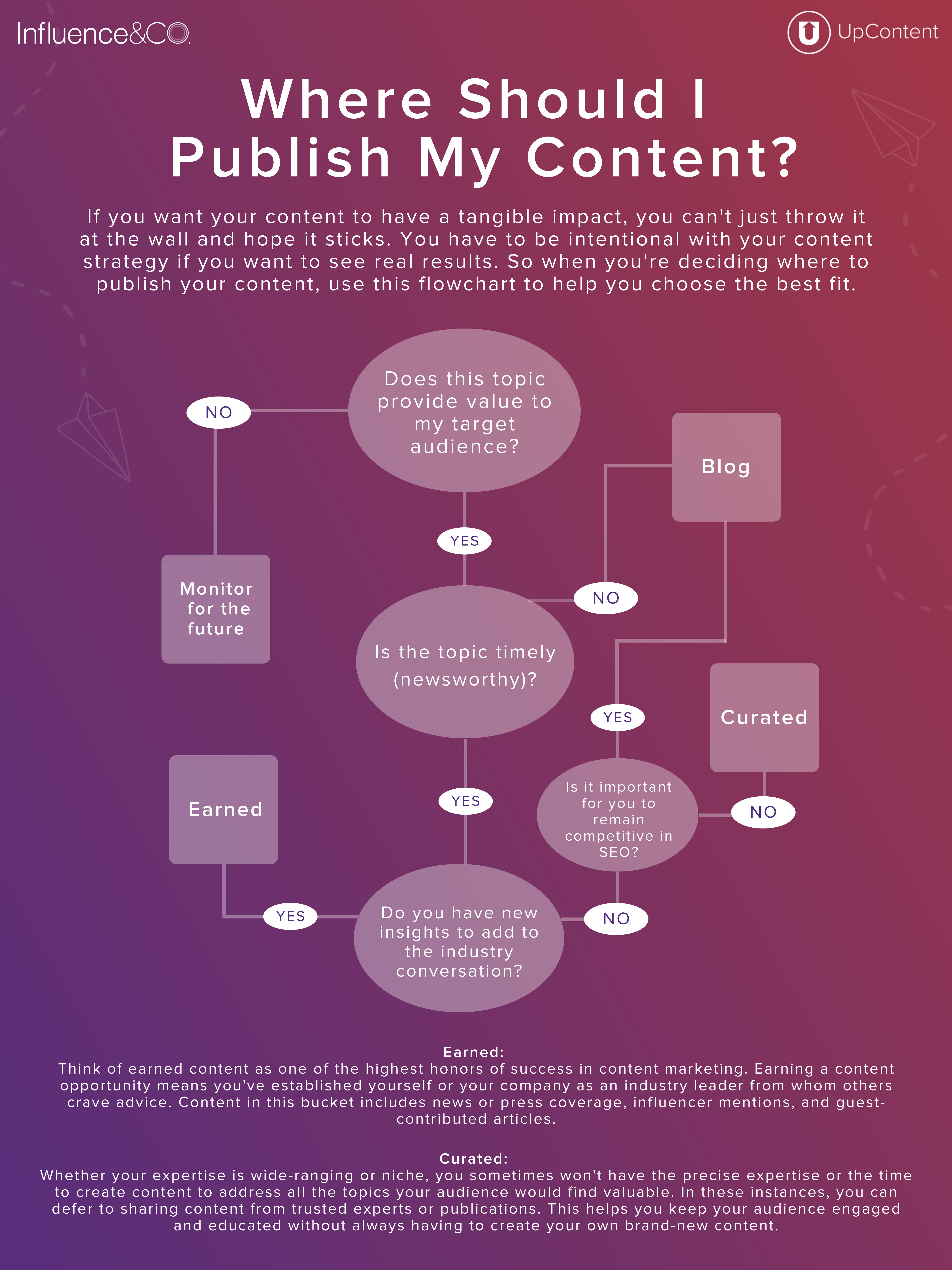 Where Should I Publish My Content Infographic