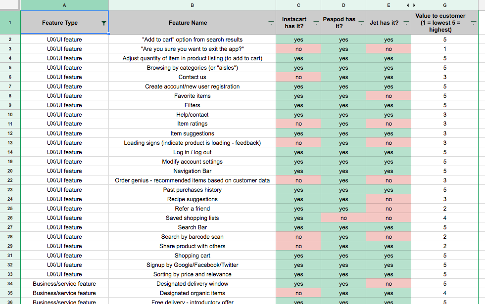 Screenshot of a spreadsheet showing a set of online grocery products mapped against product features that they have.